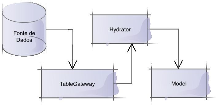 hydrator_uml